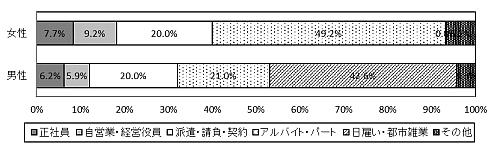 図11-3-2